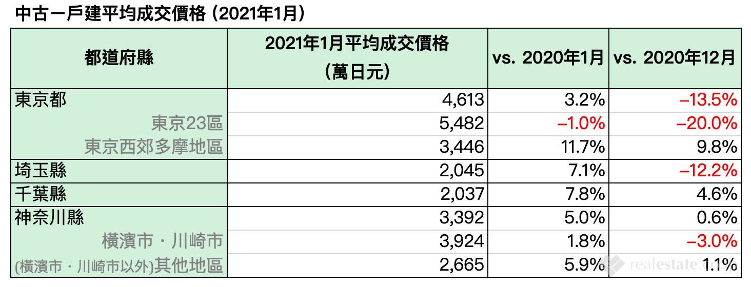 中古ㄧ戶建平均成交價格(2021年1月)-東京首都圈中古公寓和中古一戶建房屋成交量-ealestate.co.jp