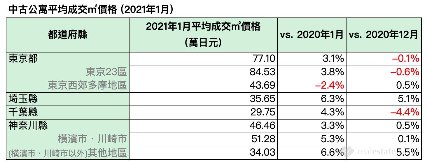 中古公寓平均成交平方米價格(2021年1月)-東京首都圈中古公寓和中古一戶建房屋成交量-ealestate.co.jp