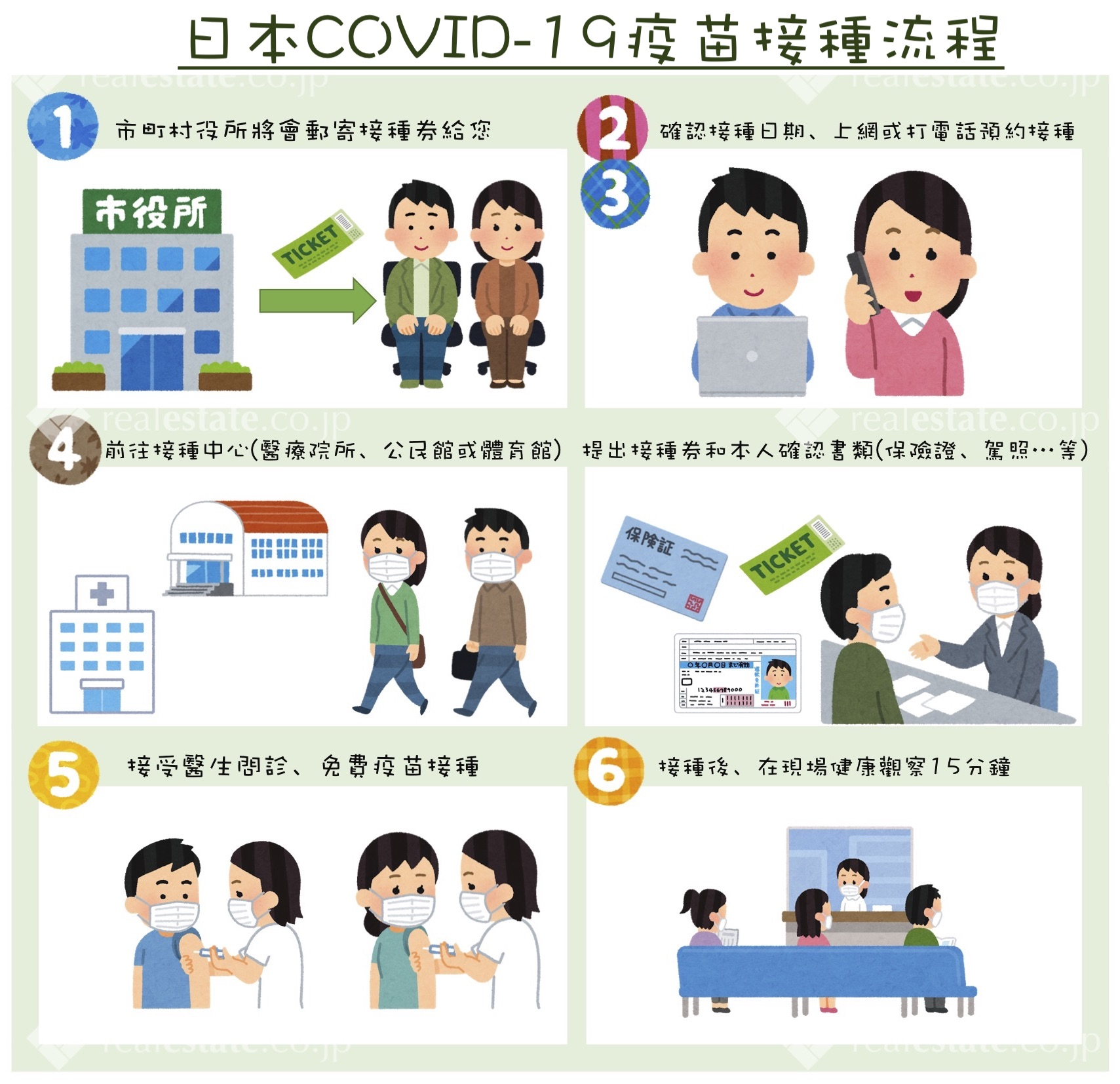日本COVID-19疫苗接種流程-realestate.co.jp