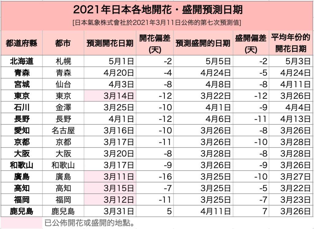 2021年日本各地開花・盛開預測日期