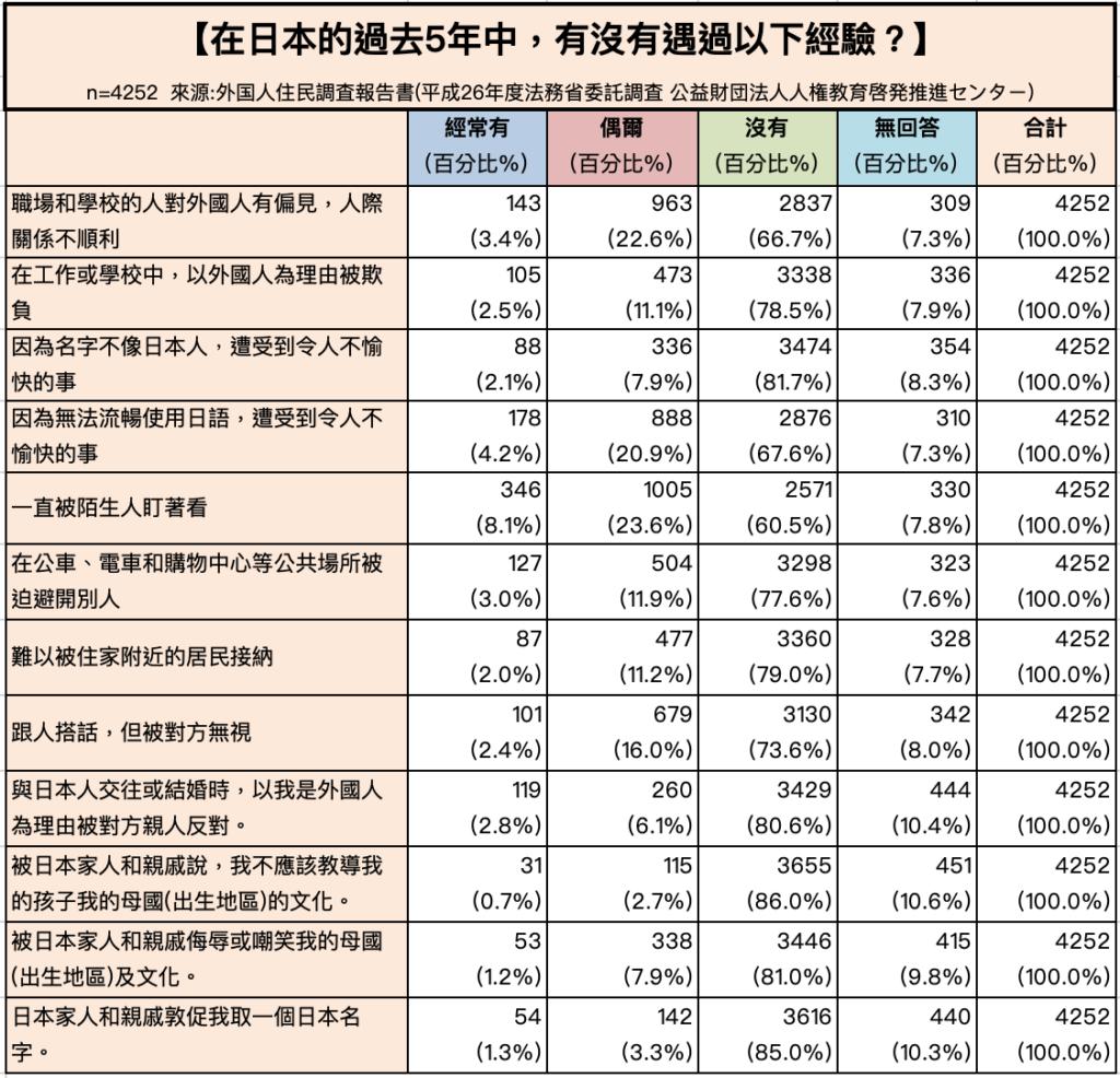 在日本生活的過去5年中有沒有遇過以下歧視經驗-在日外國人調査報告