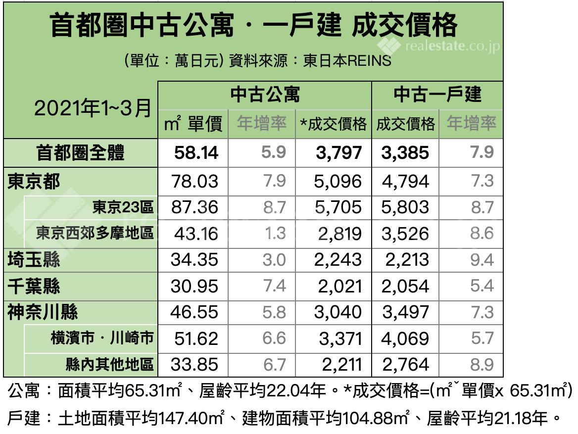 東京首都圈中古公寓、中古一戶建房屋價格