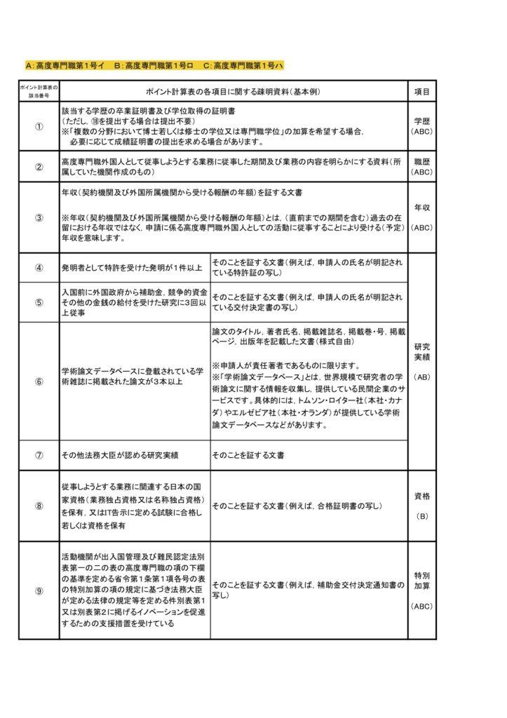 高度專門職1號-高度人材申請書面資料1