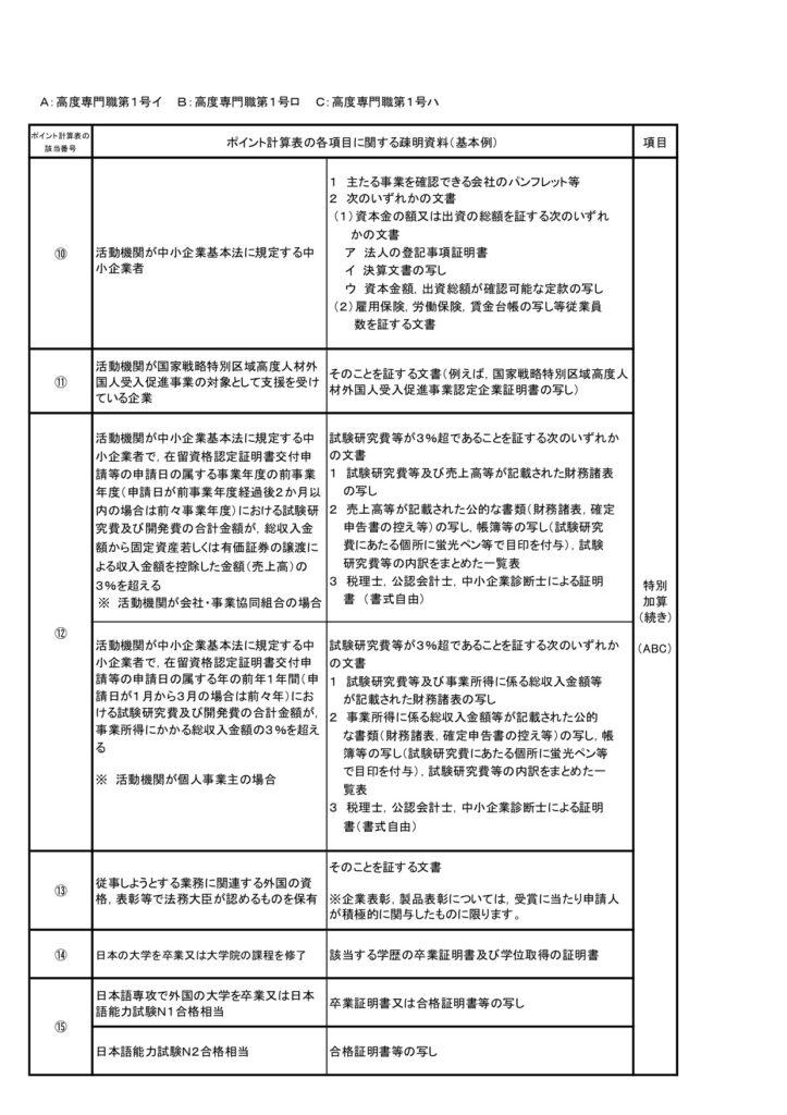 高度專門職1號-高度人材申請書面資料2