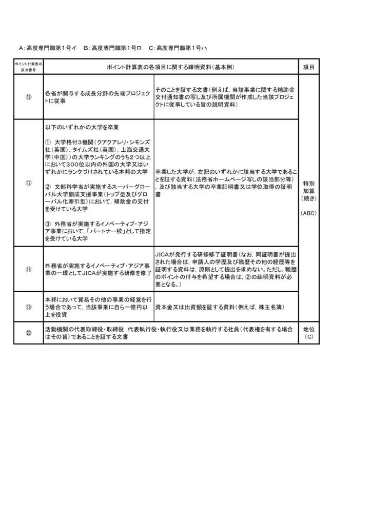 高度專門職1號-高度人材申請書面資料3