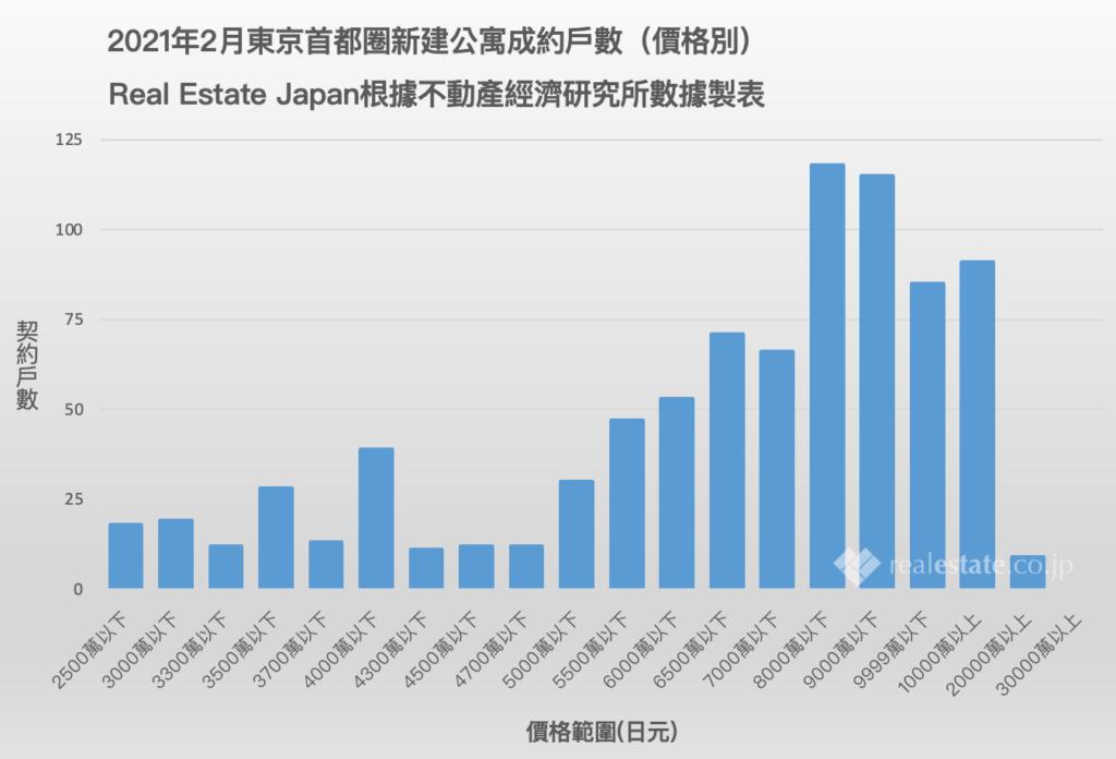 2021年2月東京首都圈新建公寓成約戶數