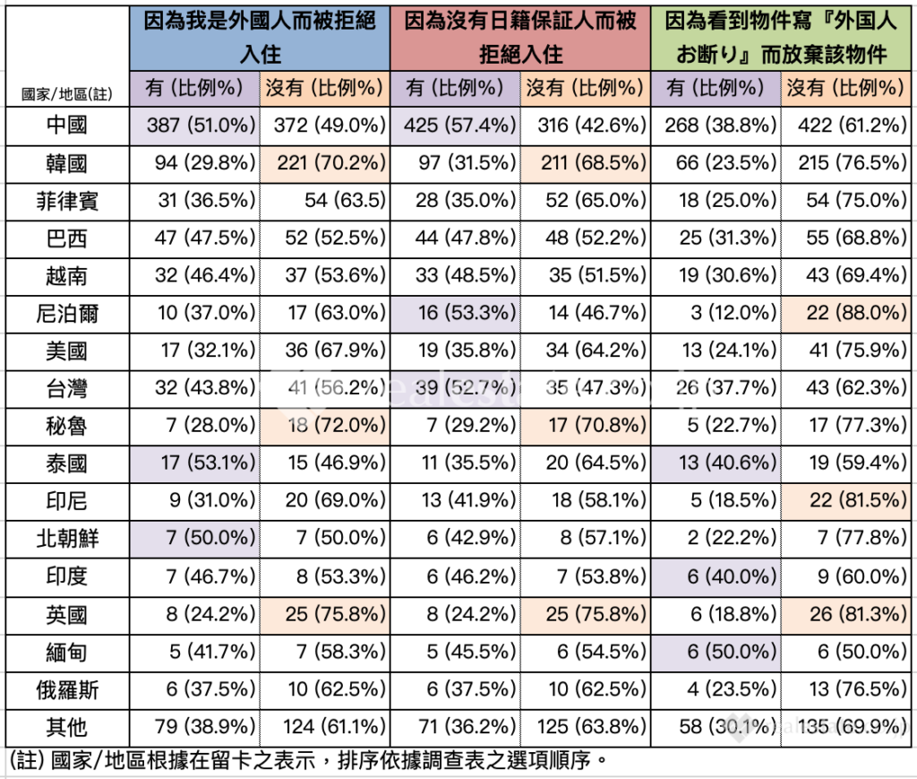 國籍與外國人住房歧視之關聯性-在日本找房子的外國人是否遇過歧視