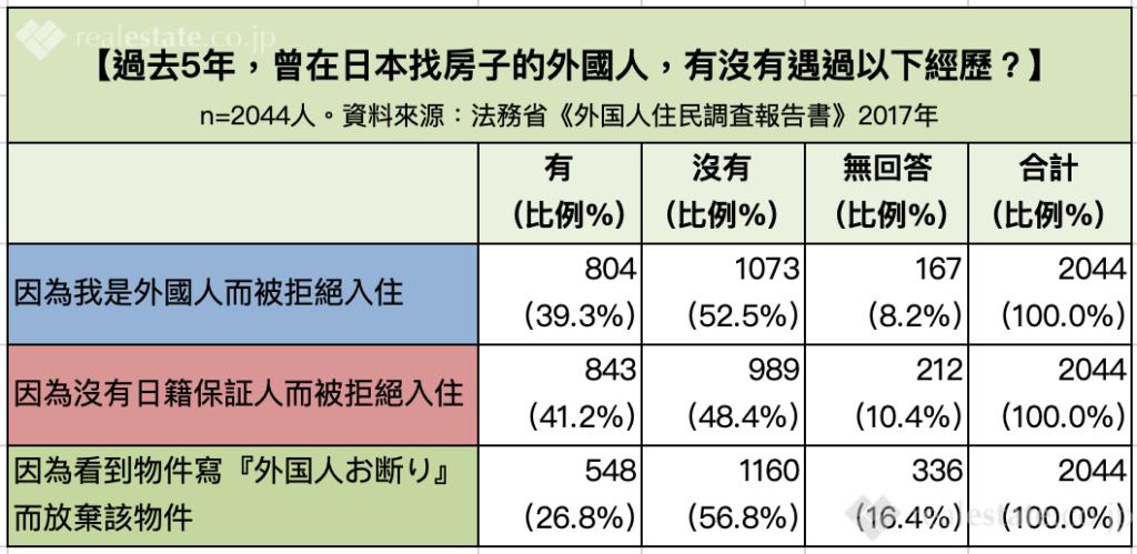 外國人租屋被拒經驗-在日本找房子的外國人是否遇過歧視