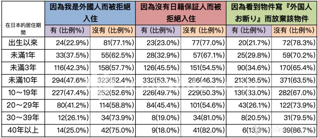 居住期間與外國人住房歧視之關聯性-在日本找房子的外國人是否遇過歧視
