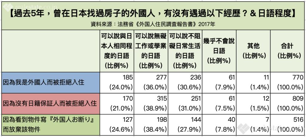 日語能力與外國人住房歧視之關聯性-在日本找房子的外國人是否遇過歧視