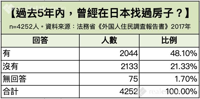 在日本找房子的外國人是否遇過歧視.png