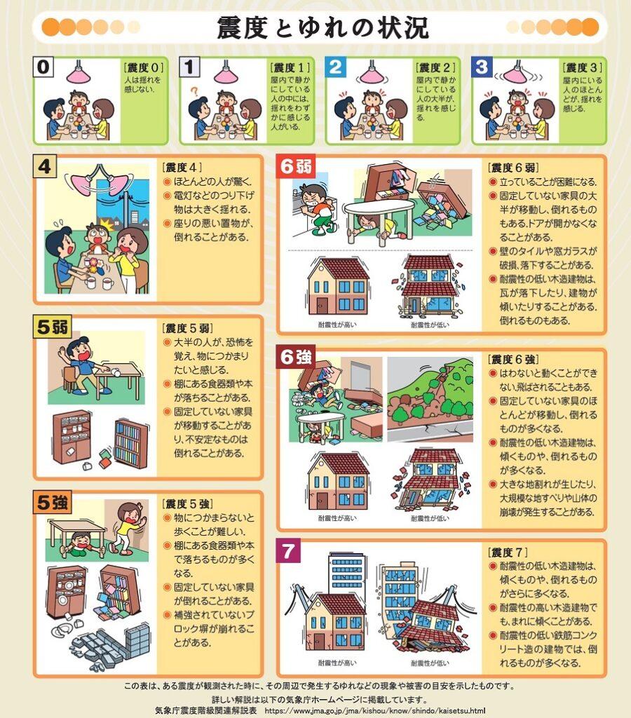 日本氣象廳震度等級 震度表