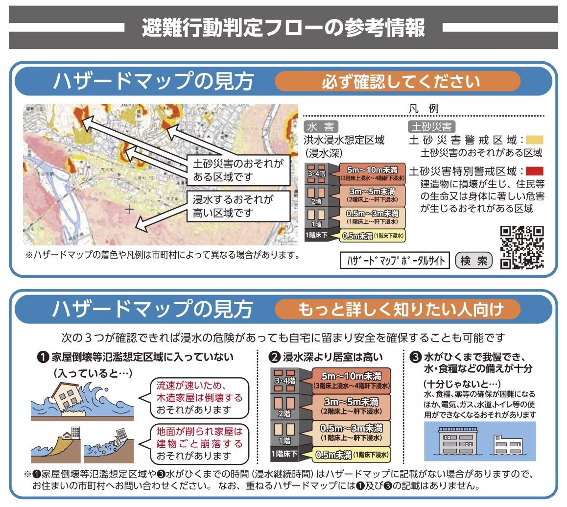 危險地圖網站-ハザードマップ(Hazard map)