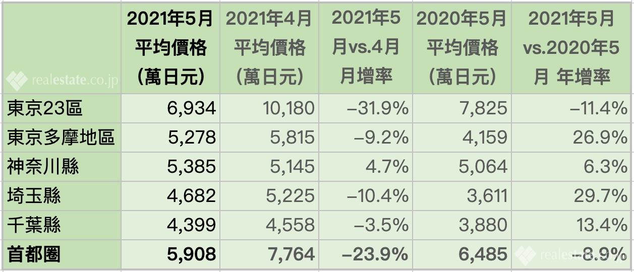 東京首都圈新建公寓售價-2021年5月