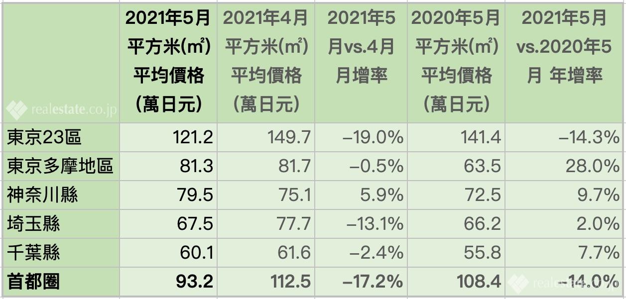 東京首都圈新建公寓平方米單價-2021年5月