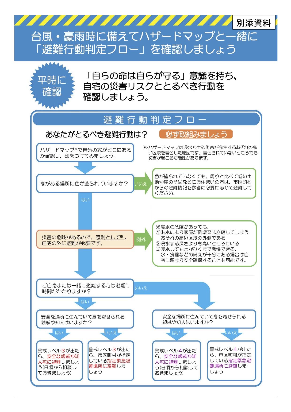 避難行動判定流程