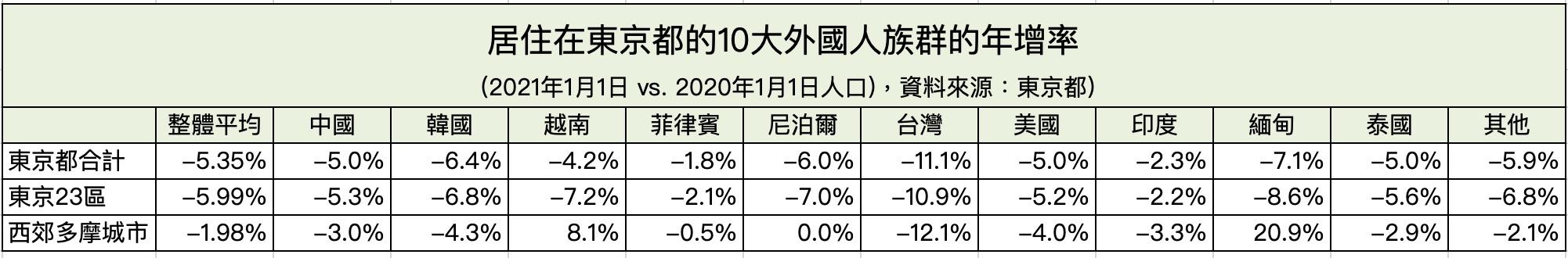 居住在東京都的10大外國人族群年增率-2021