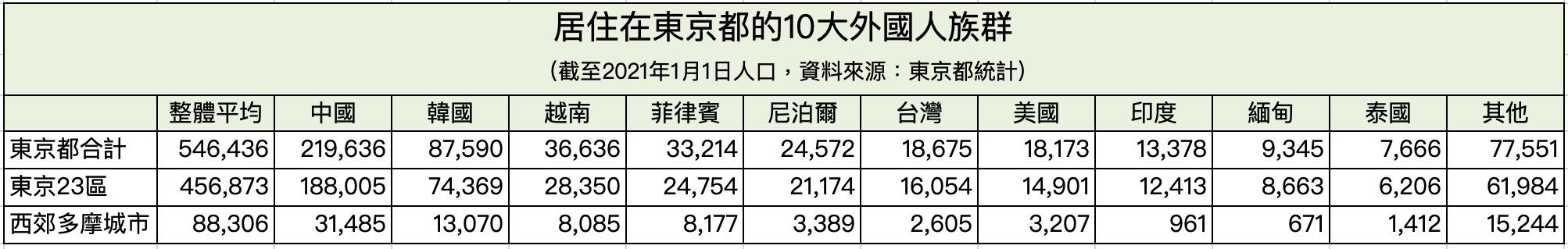 居住在東京都的10大外國人族群-2021