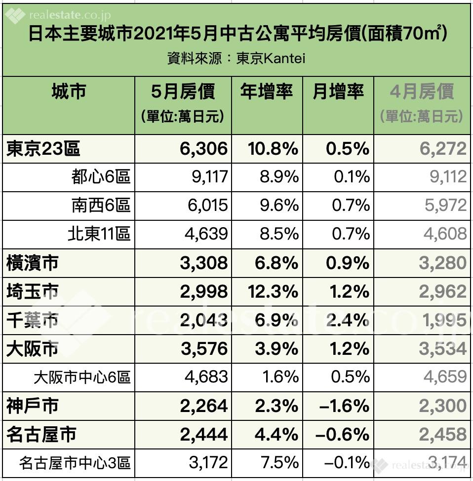 日本主要城市2021年5月中古公寓平均房價