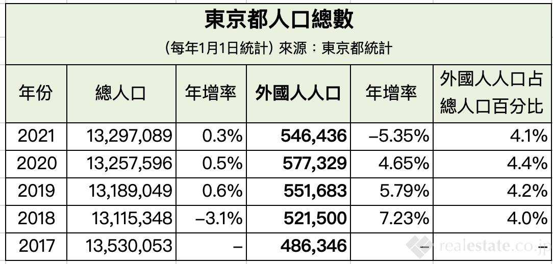 東京都人口總數-2021
