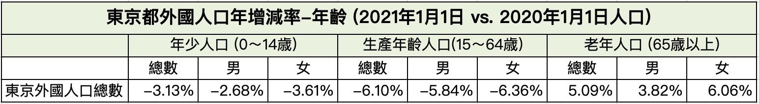 東京都外國人口年增減率-年齡-2021