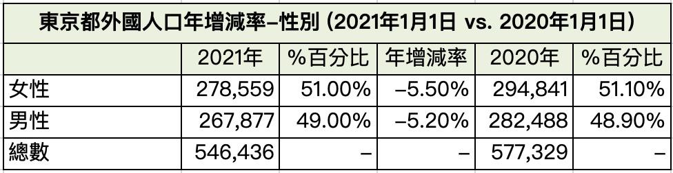 東京都外國人口年增減率-性別 (2021年1月1日vs2020年1月1日)
