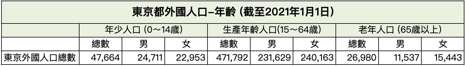 東京都外國人口-年齡-2021