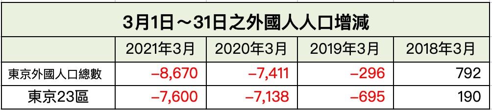 每年3月之外國人人口增減