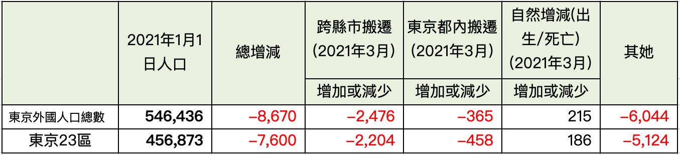 3月之東京外國人人口增減