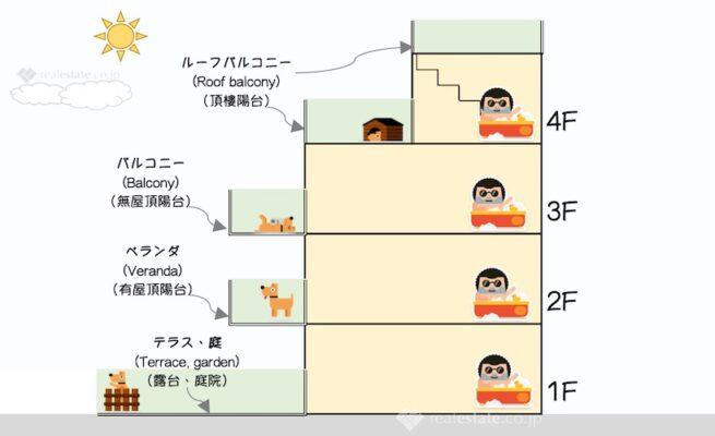 【バルコニー、ベランダ(陽台)】REJ不動產相關常用日文單字