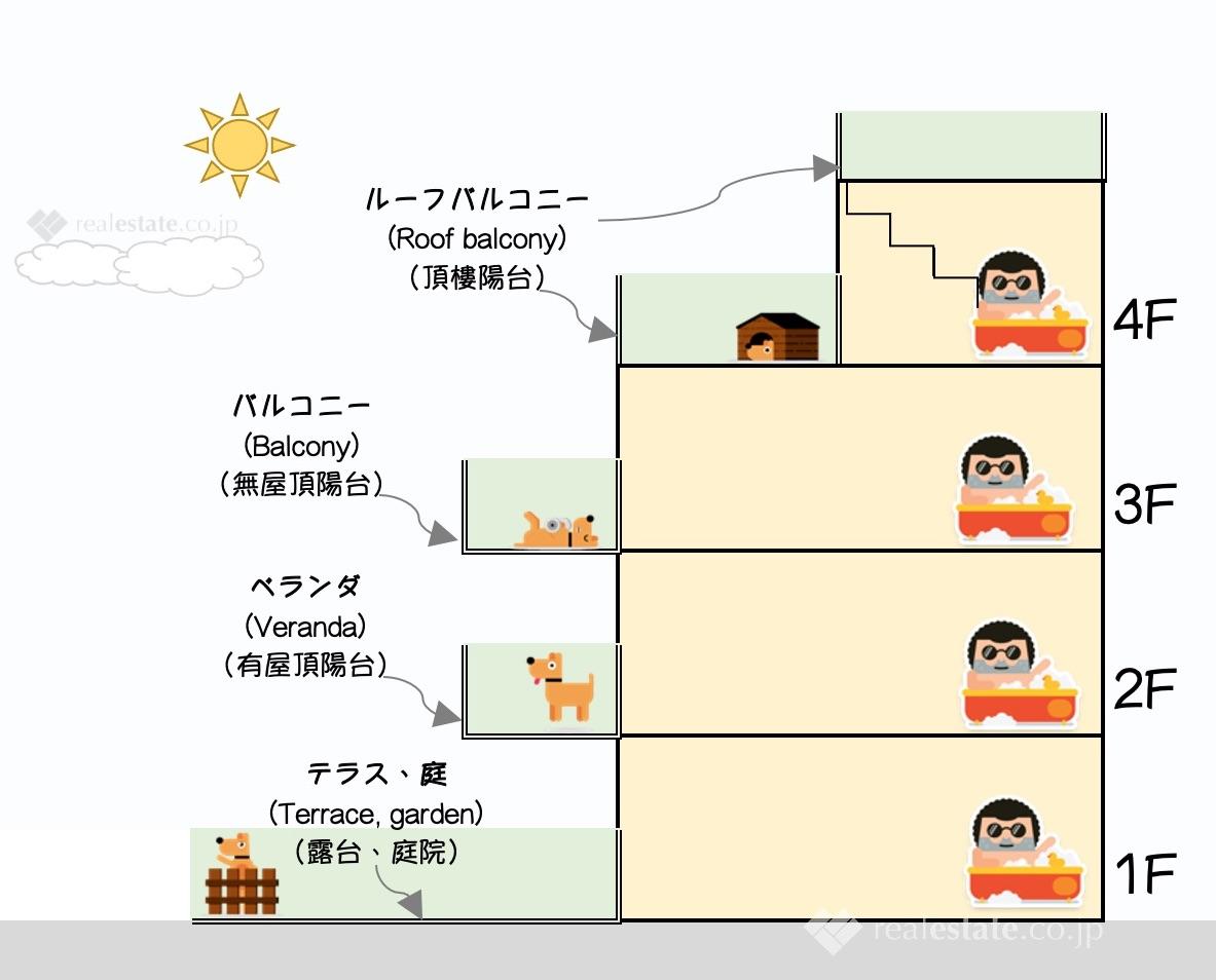 日本陽台種類