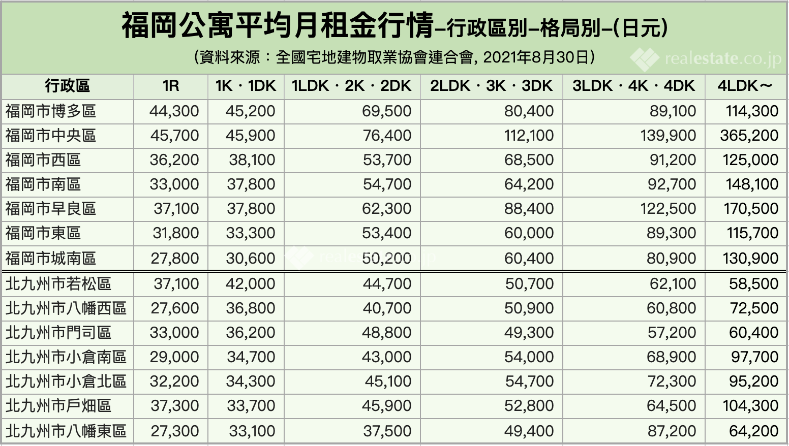 福岡公寓平均月租金行情-行政區別-格局別-202108