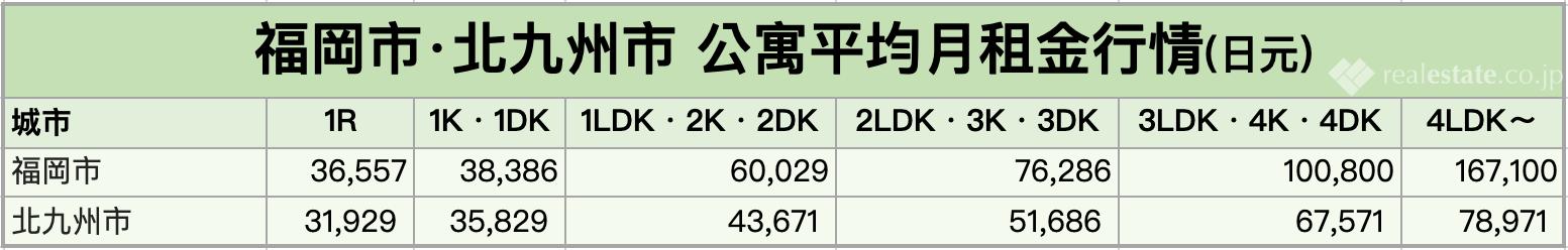 福岡市·北九州市公寓平均月租金行情-202108