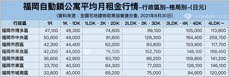 福岡自動鎖公寓平均月租金行情-行政區別-格局別-202108